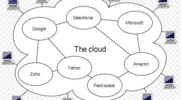 Working For Cloud- Cloud Based WebHosting