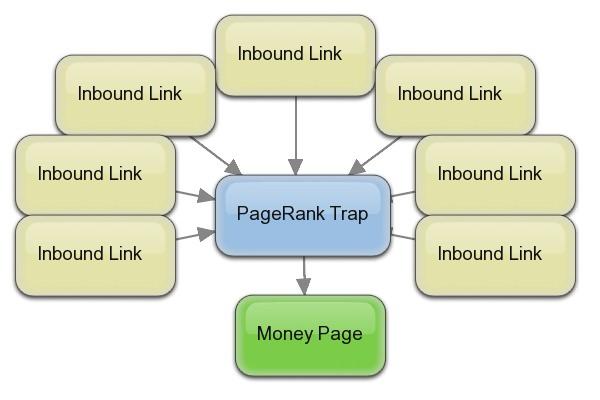 pagerank-trap
