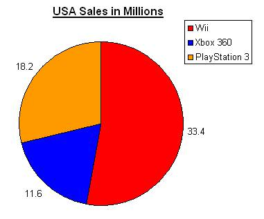 Wii and PS3 in US