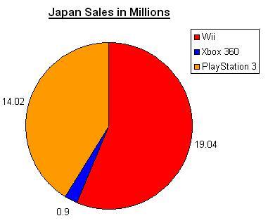 console wars japan