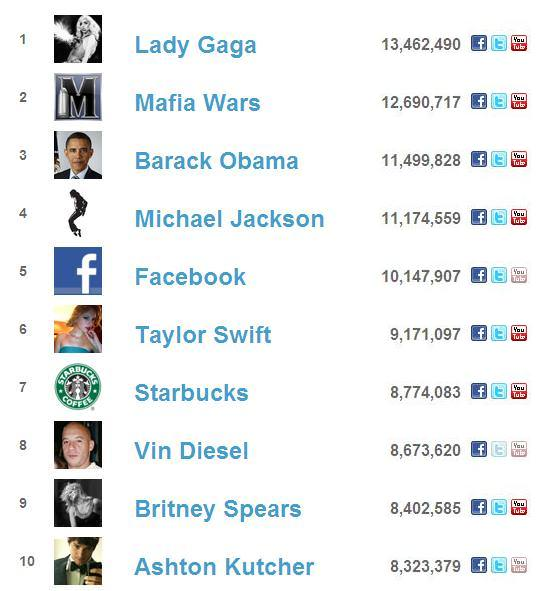 facebook most subscribed users