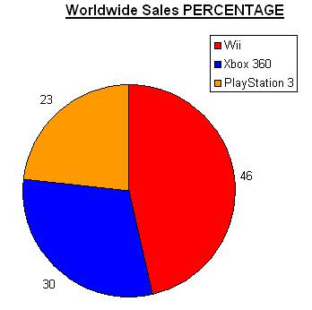 worldwide PS3 and Wii