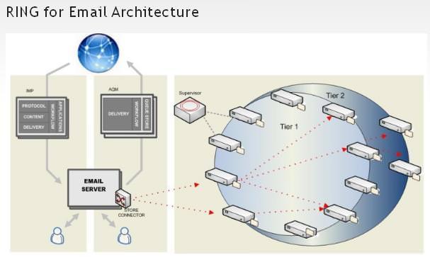 Ring4E-mailArchitecture