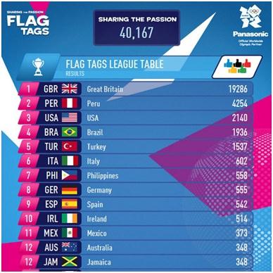 flag tags league table