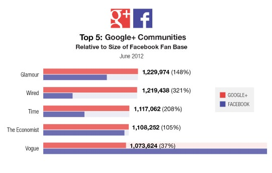 google + communities