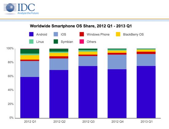 IDC iOS Share