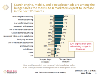 SEO Insight White Label SEO Insights: Survey Shows What B2B Marketers Want in 2013