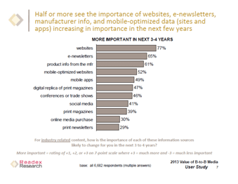 seo survey White Label SEO Insights: Survey Shows What B2B Marketers Want in 2013