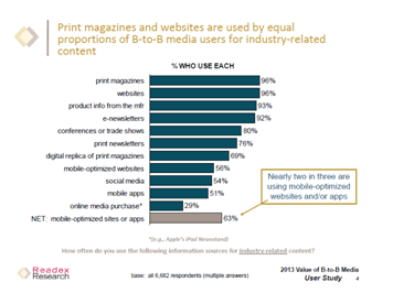 survey White Label SEO Insights: Survey Shows What B2B Marketers Want in 2013