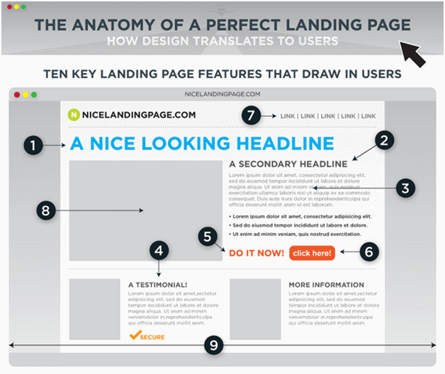Call to Action Landing Pages