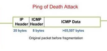 Exactly what it sounds like: Why the Ping of Death needs to be prevented, and how to do so