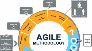 Frequently asked questions about agile project management