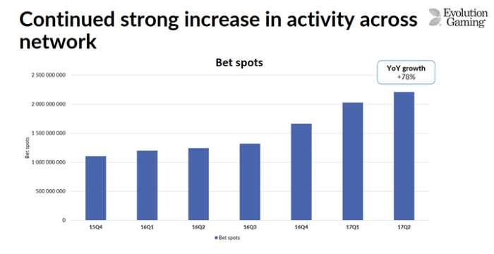 Increase in Activity across network