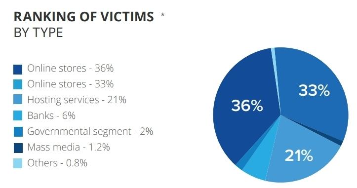 Ranking of DDos Victims