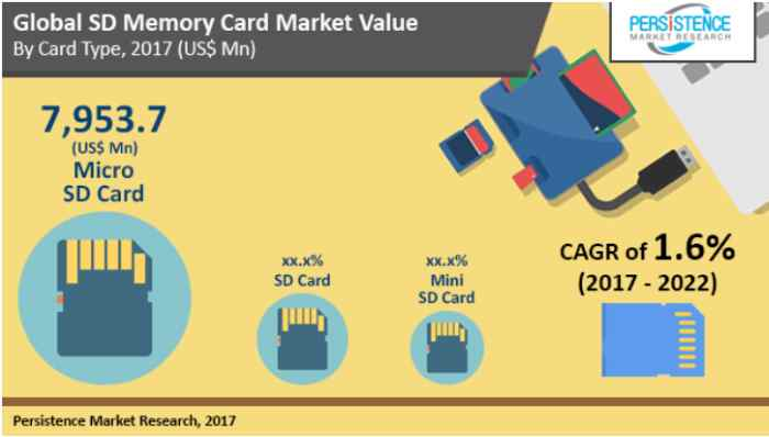 SD card Growing Market