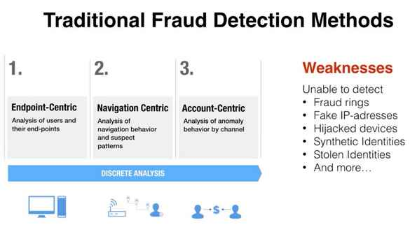 Traditional Fraud Detection Methods